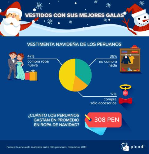 Compras navideñas3 - ¿Cuánto gastan y qué regalos compran los peruanos por navidad?