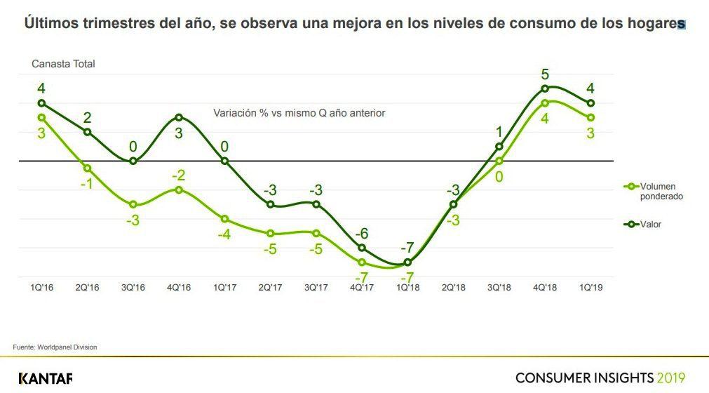 Consumo 1 1 - Perú: Consumo se recupera y crece 4% en primer trimestre del 2019