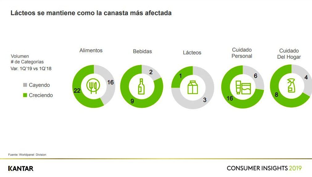 Consumo 3 - Perú: Consumo se recupera y crece 4% en primer trimestre del 2019