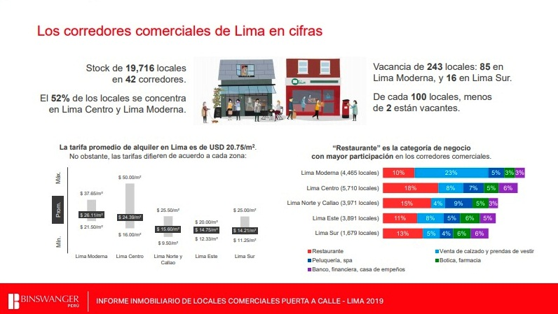 Corredores comerciales4 - Los corredores comerciales recobran mayor relevancia en Lima y Callao
