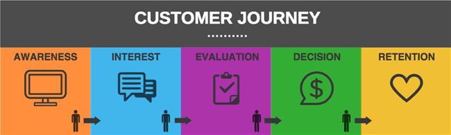 Customer Journey - ¿Por qué es importante que las empresas apliquen el customer journey?
