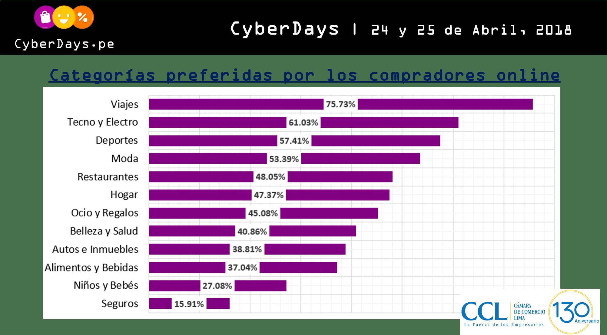 Cyber Days 2018 - ¿Qué marcas participarán en el Cyber Days 2018?