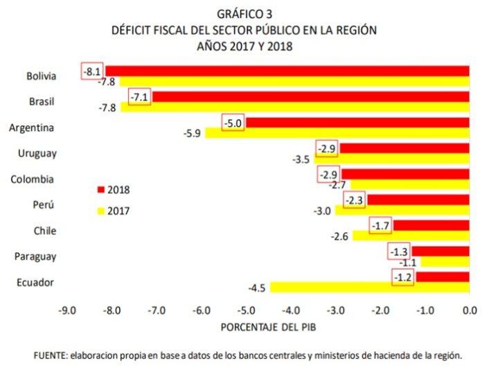 DÉFICIT FISCAL DEL SECTOR PÚBLICO EN LA REGIÓN AÑOS 2017 Y 2018 696x534 - Evo Morales deja un PBI en crecimiento y un déficit fiscal muy alto ¿qué significa?