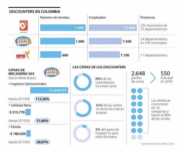 """Discounters p Sabado 640x531 - Justo & Bueno: """"Queremos ser el discounter más grande de América Latina"""""""