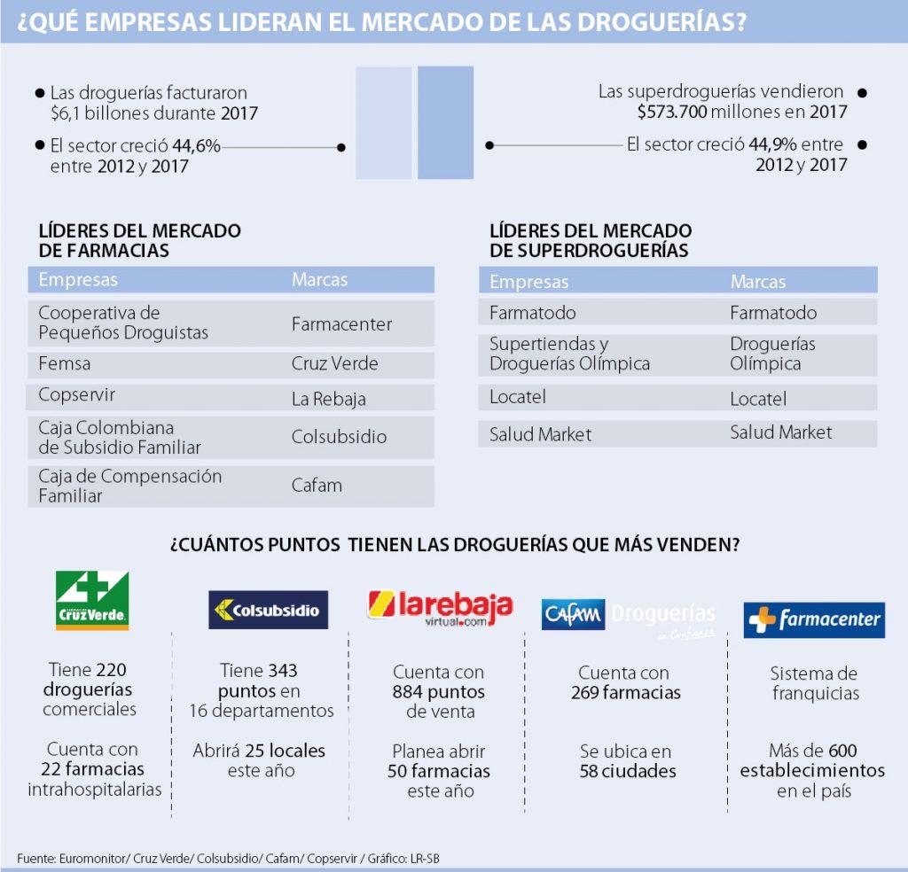 EMPRESAS DROGUERIAS P12 LUNES COLOMBIA 1024x984 - El plan de expansión de las farmacias Cruz Verde en Colombia
