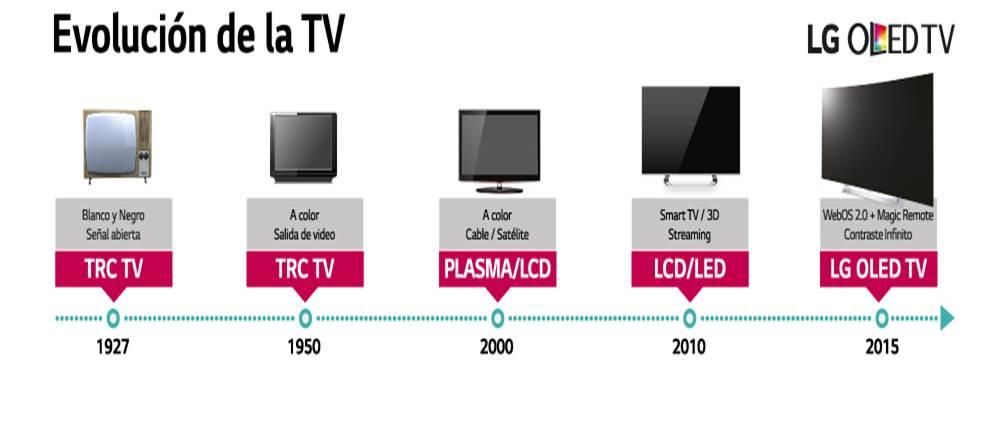 EVOLUCION DE LG HASTA 2015 - Perú: LG participó con el 37% de ventas en el mercado de televisores durante el 2018