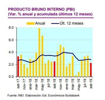 Perú: PBI crecería por debajo del 3% durante el cuarto ...