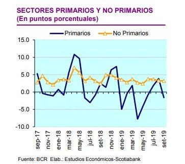 Economía 2 - Perú: PBI crecería por debajo del 3% durante el cuarto trimestre del 2019