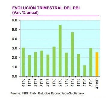 Economía 3 - Perú: PBI crecería por debajo del 3% durante el cuarto trimestre del 2019