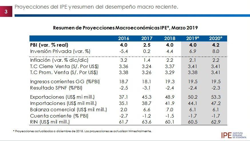 Economía Perú2