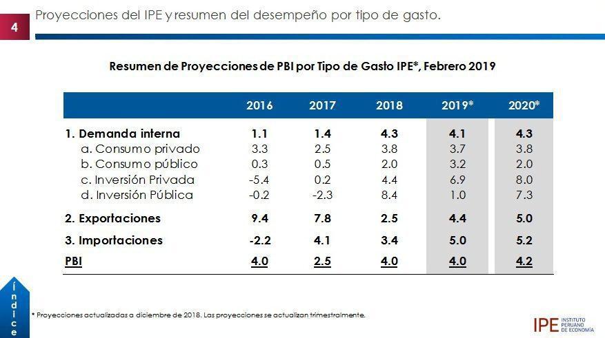 Economía Perú3