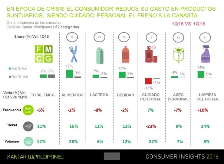 Ecuador consumer CI