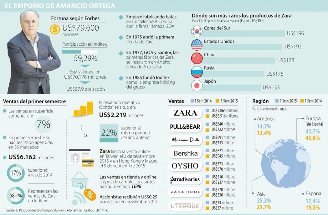 El modelo de negocio de Zara que llevó a Amancio Ortega a ser el hombre más rico del mundo