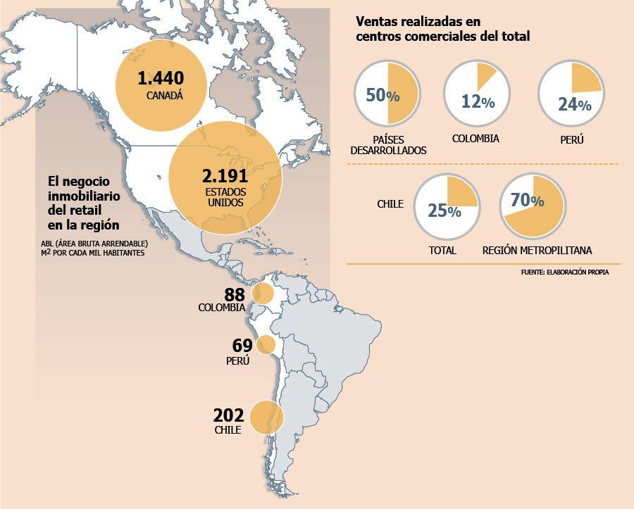 El negocio inmobiliario del retail enl región