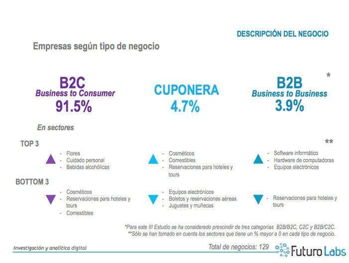 El tipo de negocio más representativo es el Business to Consumer