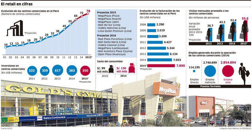 Estadísticas sector retail