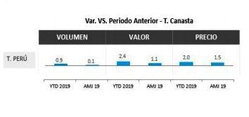 Estudio Nielsen1 - Perú: Consumo se recupera pese a desaceleración económica