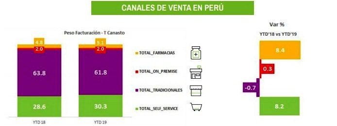 Estudio Nielsen2 - Perú: Consumo se recupera pese a desaceleración económica