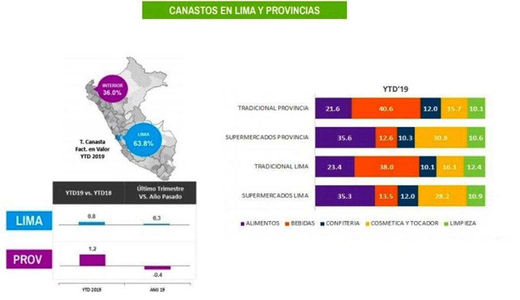 Estudio Nielsen3 - Perú: Consumo se recupera pese a desaceleración económica