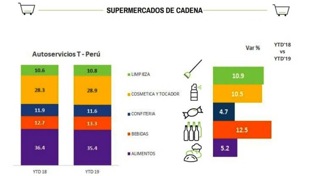 Estudio Nielsen4 - Perú: Consumo se recupera pese a desaceleración económica