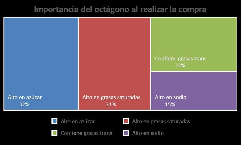 Etiquetado3 - Ley de Octágonos: El 84% de los limeños modificará sus hábitos de compra