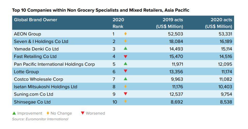 categorías retail