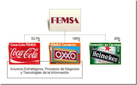 Femsa México