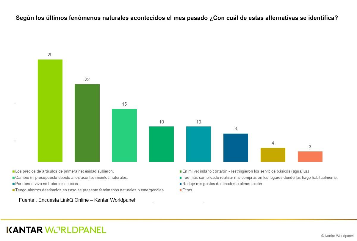 Fenómenos naturales - ¿Cómo el niño costero impactó al consumo de los hogares peruanos?