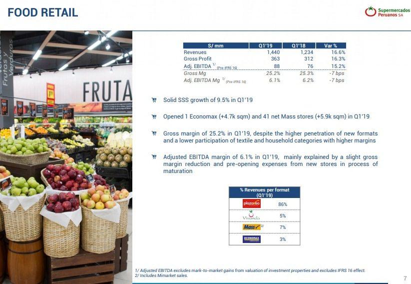 Food Retail - Perú: Mass acelera su expansión y ya opera 346 tiendas en Lima