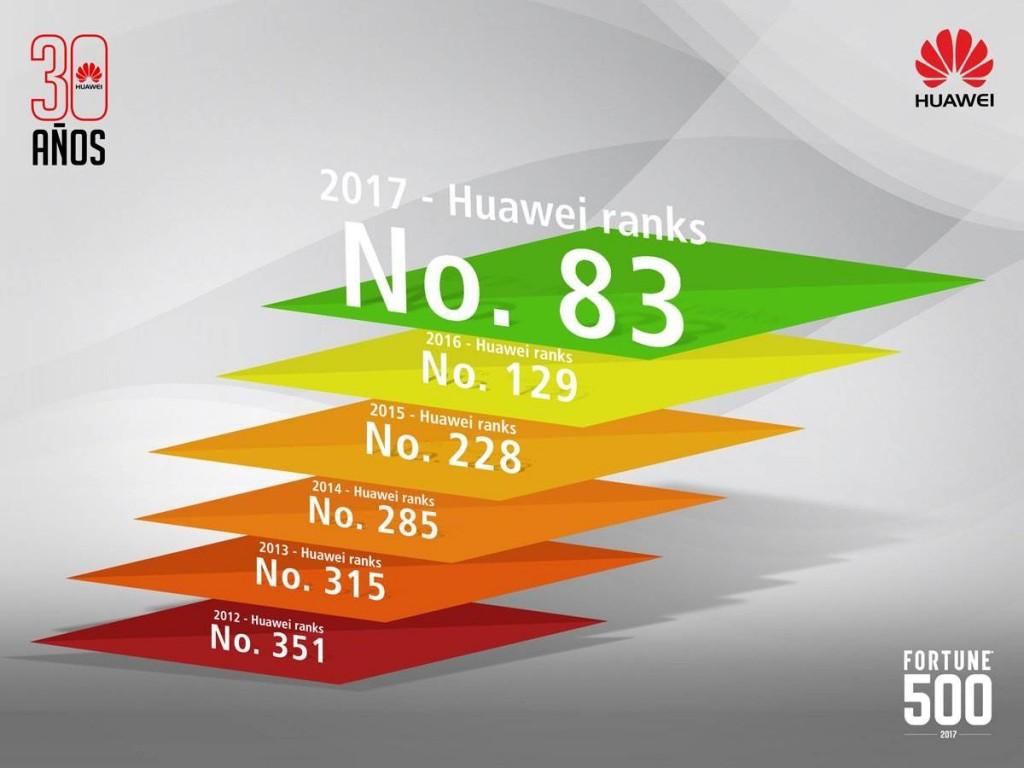 Fortune Huawei