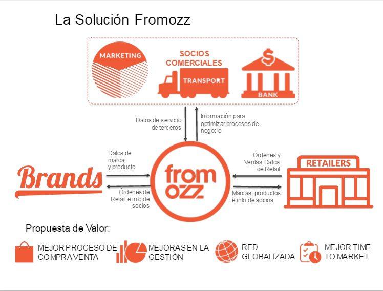 Fromozz2 - FromOzz y su nueva plataforma disruptiva reducirán costos a retailers