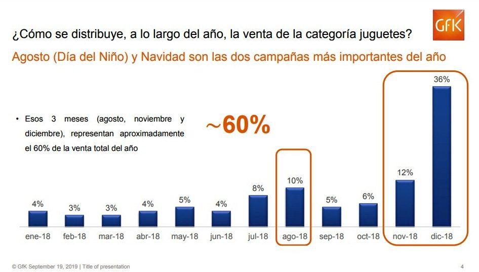GfK - Perú: Venta de juguetes creció 5% en sector retail impulsado por ecommerce