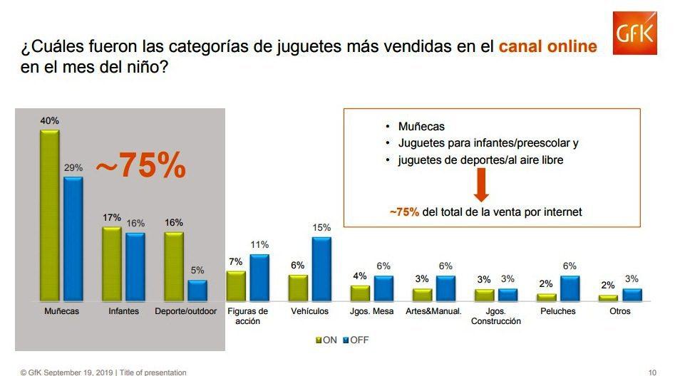 GfK3 - Perú: Venta de juguetes creció 5% en sector retail impulsado por ecommerce