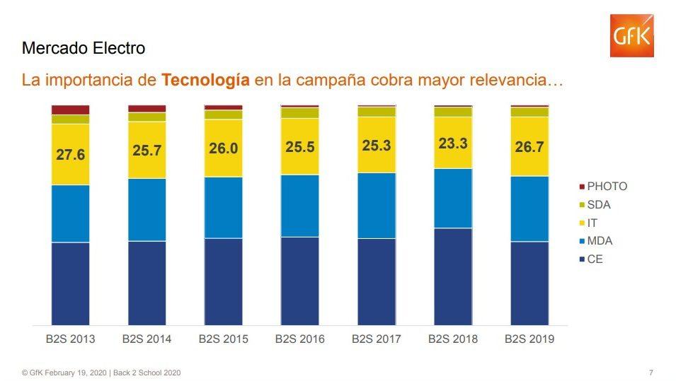Gfk2 1 - Back to School: Venta de tecnología en sector retail crecería entre 3 a 5% durante 2020