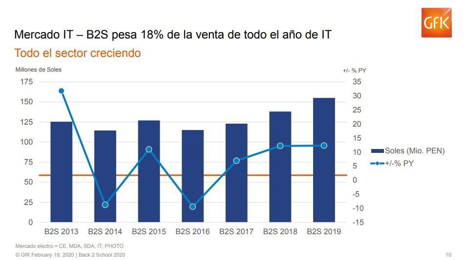 Gfk4 - Back to School: Venta de tecnología en sector retail crecería entre 3 a 5% durante 2020