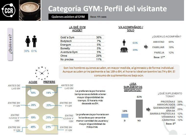 Gimnasios Lima 1 - ¿Cuáles son los gimnasios con mayor recordación por los limeños?