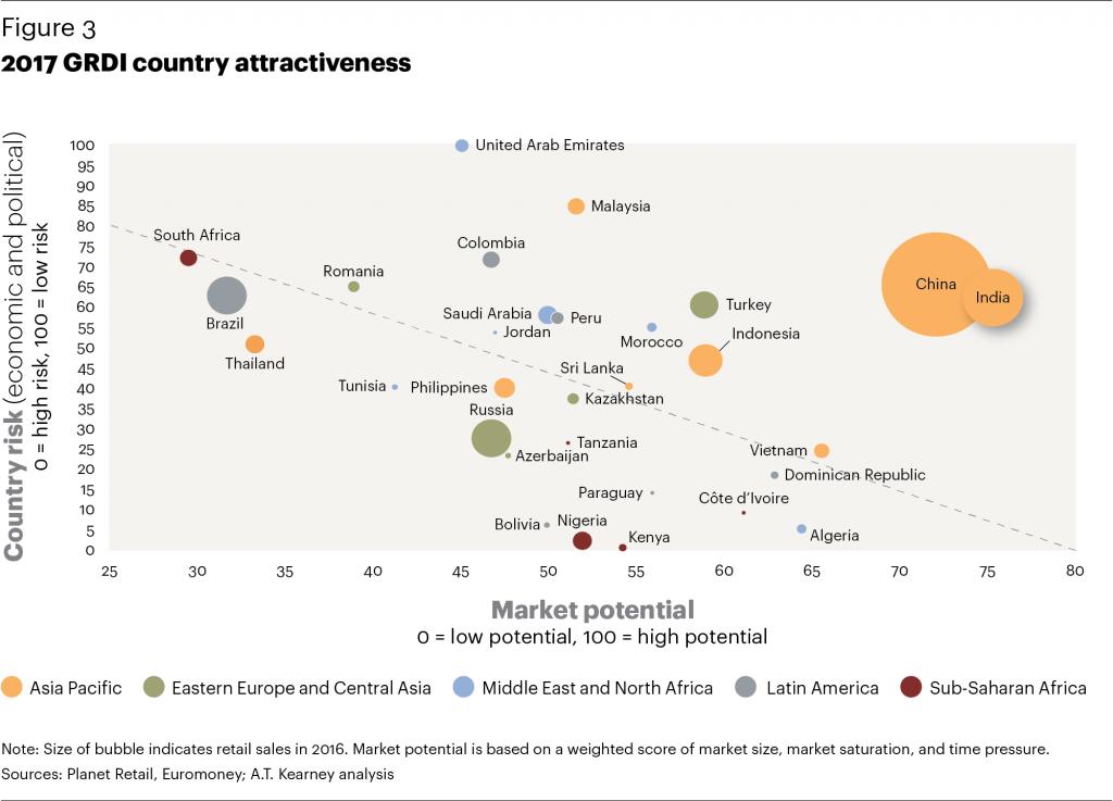 Global Retail Development Index 03 1024x737 - Retail peruano muestra signos de consolidación ante los ojos del mundo