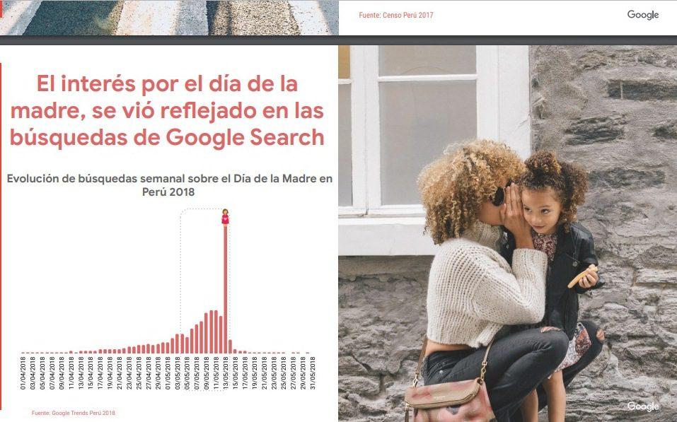 Google 4 - Día de la Madre: ¿Cómo se preparan y qué buscan los consumidores peruanos?