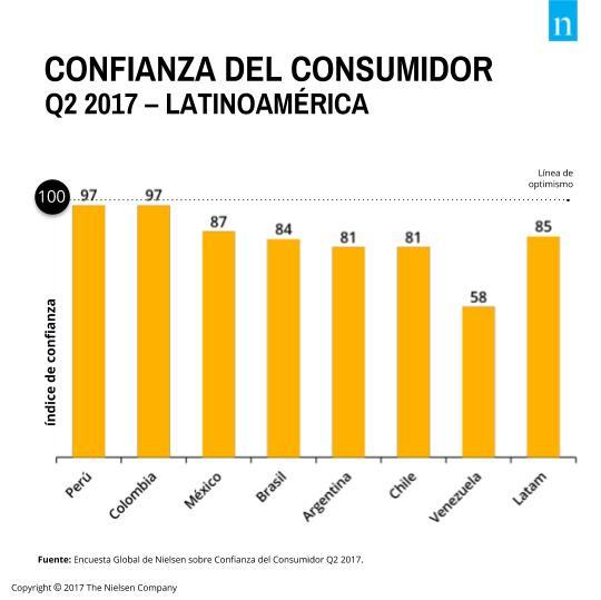 Gráfico1 - Confianza del consumidor peruano crece y lidera en la región
