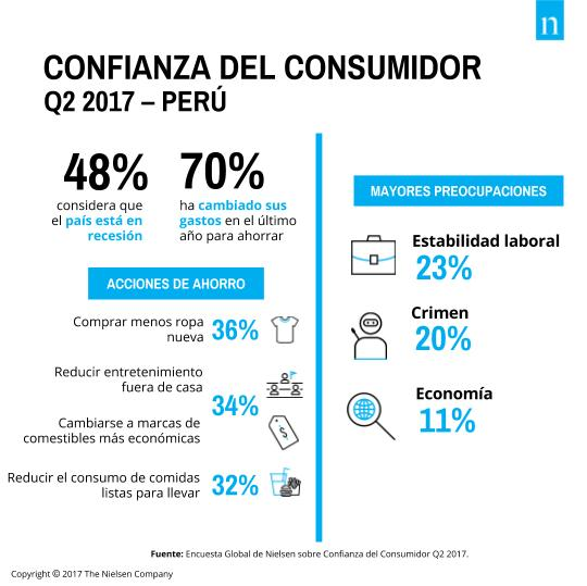 Gráfico2 - Confianza del consumidor peruano crece y lidera en la región