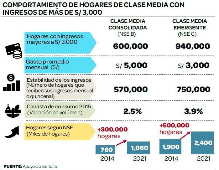 HOGARES CLASE MEDIA