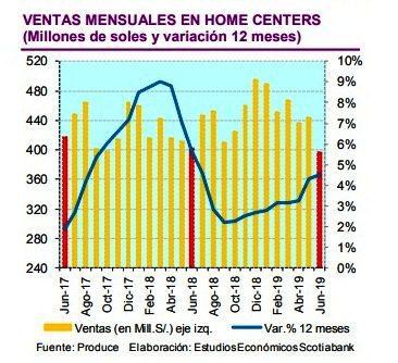 Homecenters1 - Perú: Sector de mejoramiento del hogar es impulsado por venta de nuevas viviendas