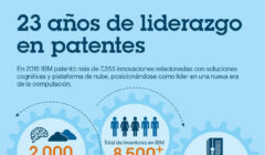 IBM-23-aniversario-de-liderar-patentes
