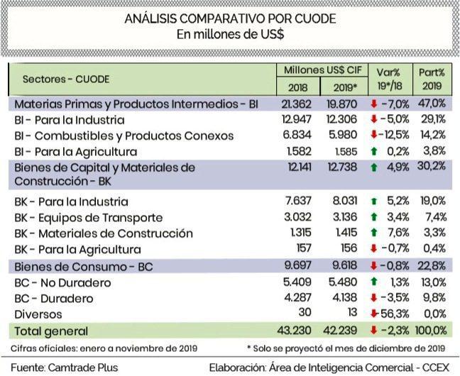 Importaciones Perú