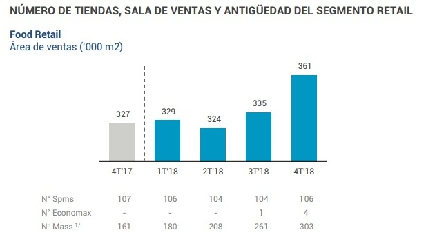 InRetail 3 - Mass se expande y ya cuenta con 303 locales en el mercado peruano
