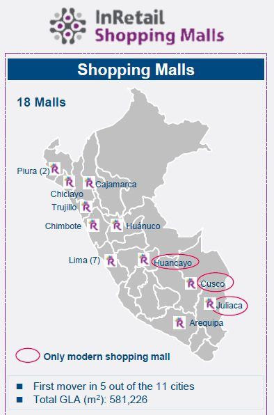 InRetail Shopping Malls