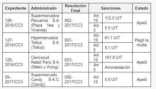 Indecopi 2 - Indecopi sanciona a Metro, Plaza Vea, Tottus, Vivanda y Wong por no respetar precios exhibidos en góndolas
