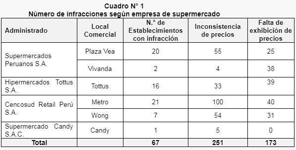 Indecopi - Indecopi sanciona a Metro, Plaza Vea, Tottus, Vivanda y Wong por no respetar precios exhibidos en góndolas