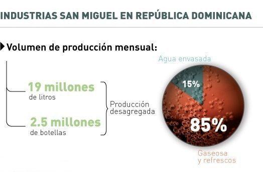 Industrias-San-Miguel-Republica-Dominicana