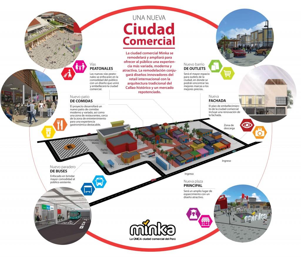 Infografía Minka 1024x874 - Minka invertirá S/ 100 millones en un plan integral de modernización en el Callao